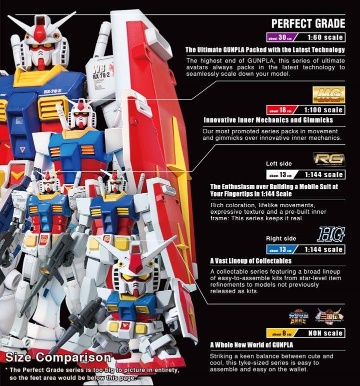 thuật ngữ Gundam và Gunpla tỉ lệ Scale