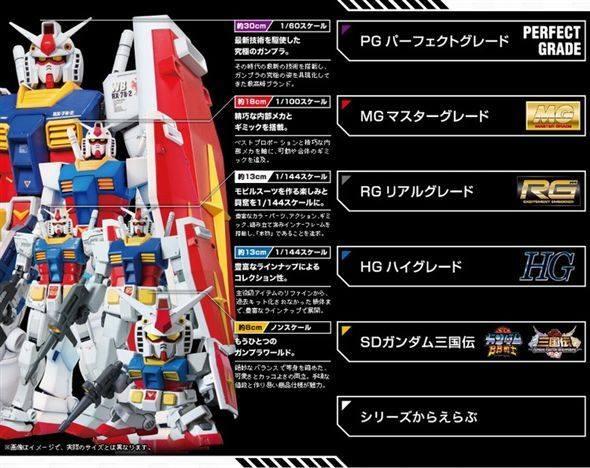 Nhập môn Gundam -  các cấp độ chơi Gundam